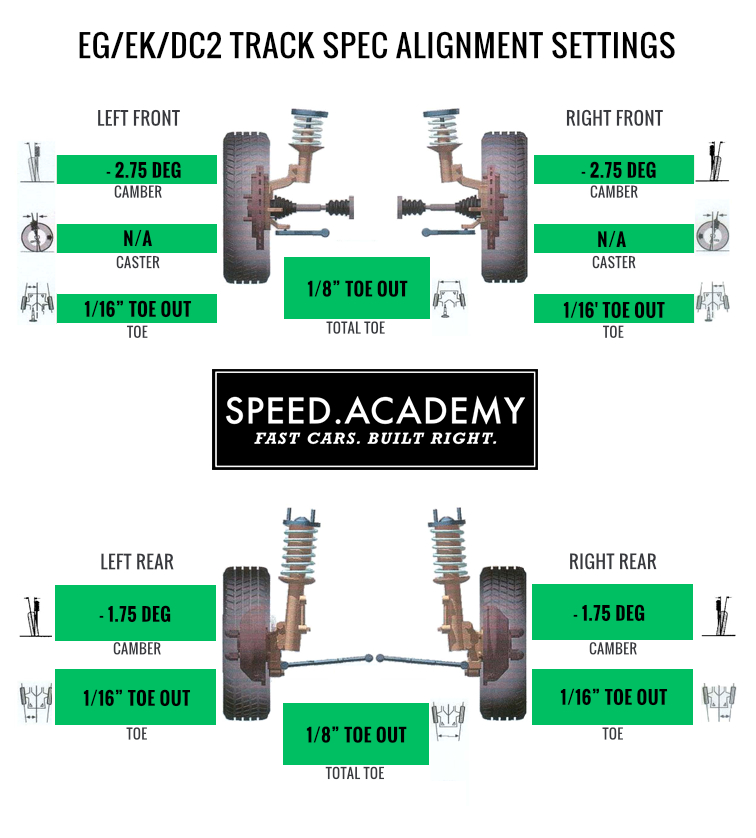 Track Alignment Specs: EG/EK Honda Civic & DC2 Integra | Speed Academy